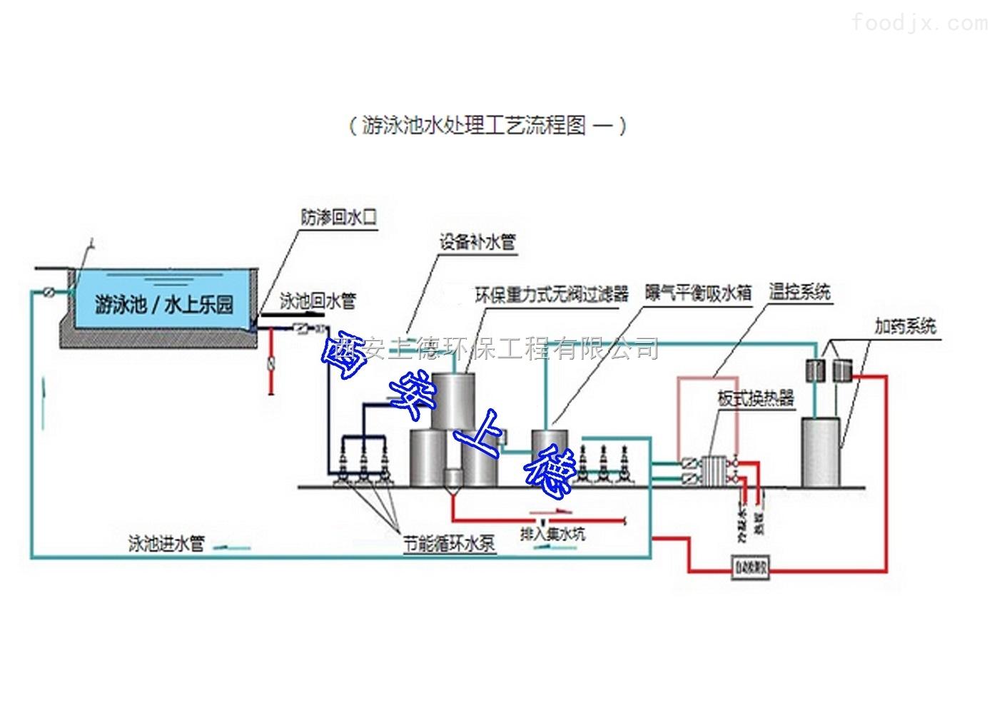 游泳池設備|水處理設備|泳池設計方案圖片
