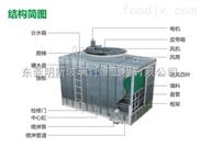 MXC閉式系列-香港明新冷卻塔(東莞明新玻璃纖維工程有限公司)