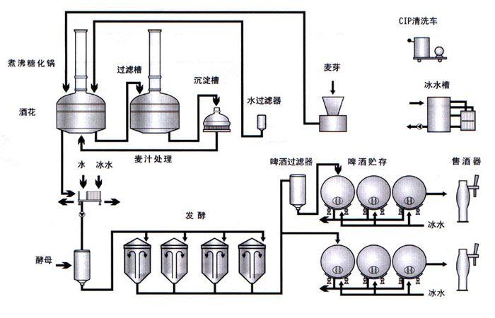 自酿式机械生产设备_食品加工啤酒_v机械钻杆挖旋图纸设备图片