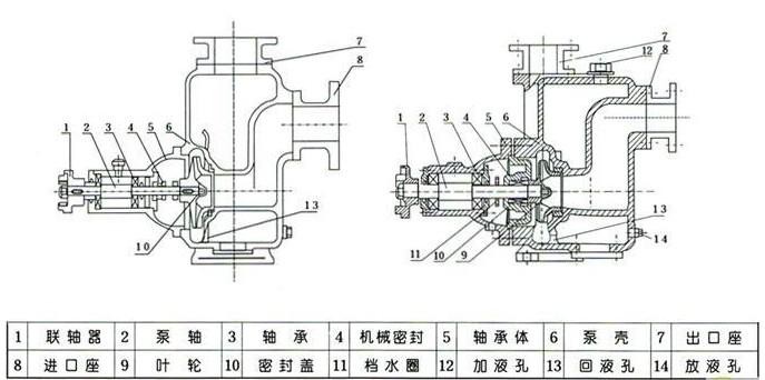 zw/ 自吸无堵塞排污泵产品结构图:  故 障 原 因 排 除